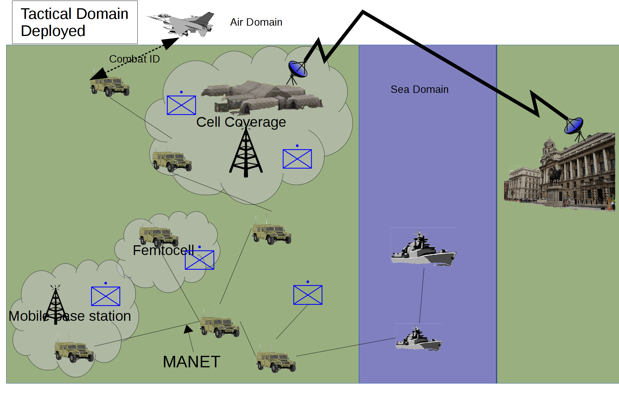 Fig 5: Military operations outside the home base – high intensity