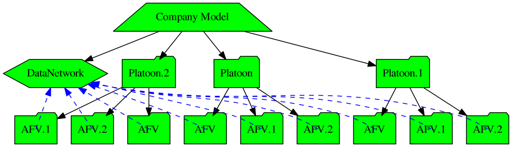 Example model graph with AFV detail rolled up